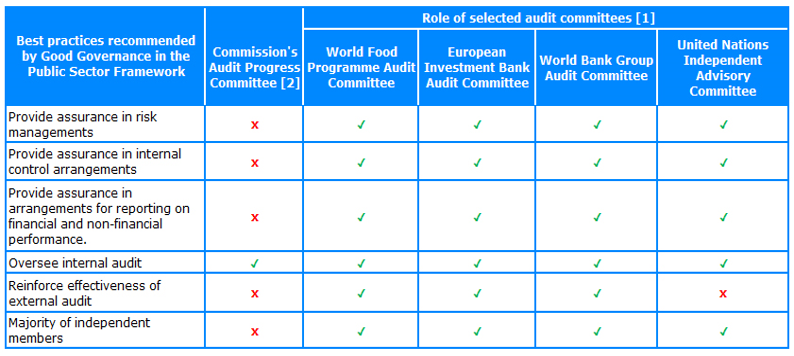 Audit Committee   WFP Executive Board